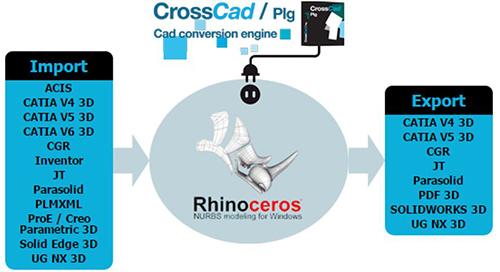 datakit conversor para rhino
