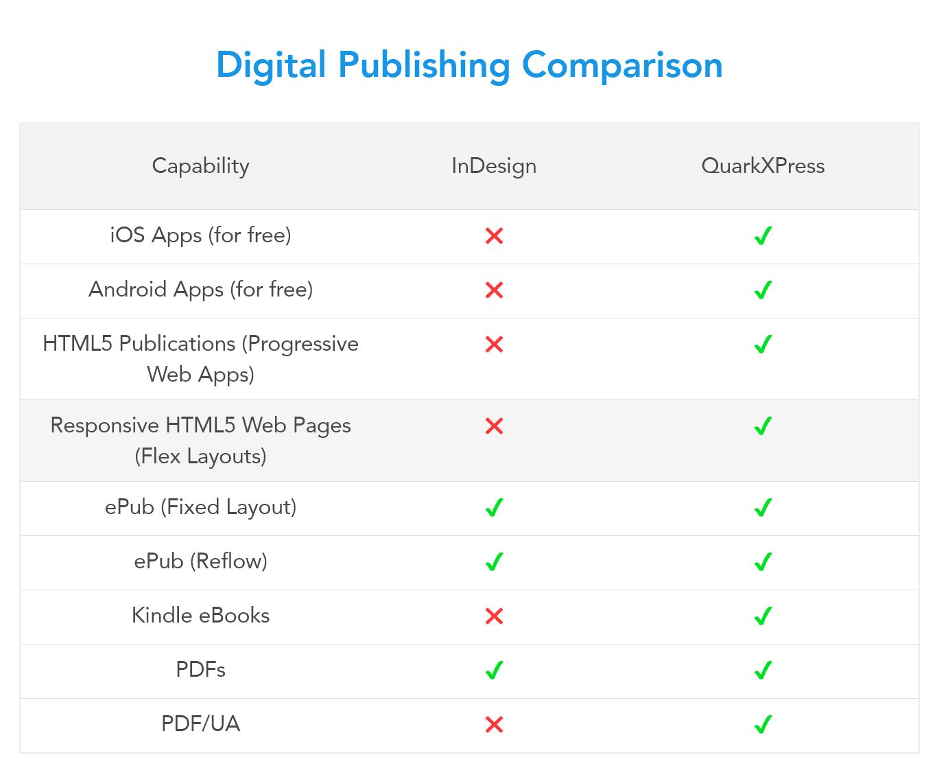 comparativa entre Indesign y Quark Xpress
